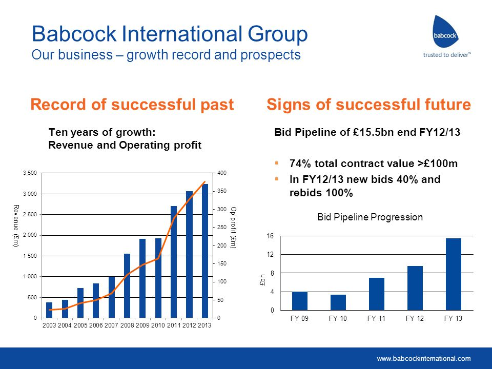 Babcock International Group Our business – growth record and prospects