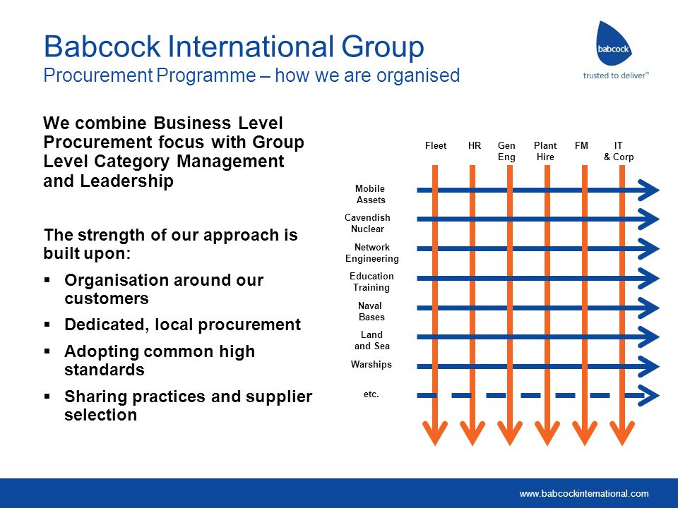 Babcock International Group Procurement Programme – how we are organised
