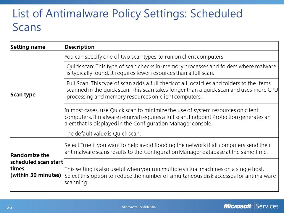 List of Antimalware Policy Settings: Scan Settings