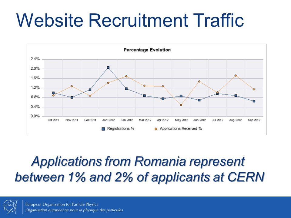 Website Recruitment Traffic