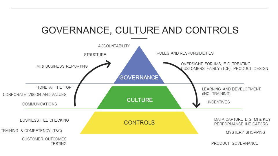 Governance, Culture and controls