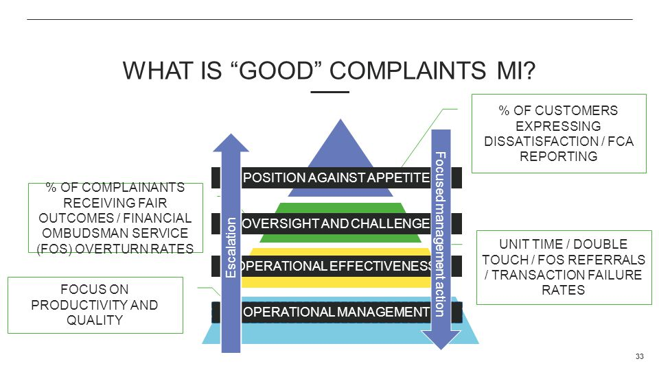 What is good complaints MI