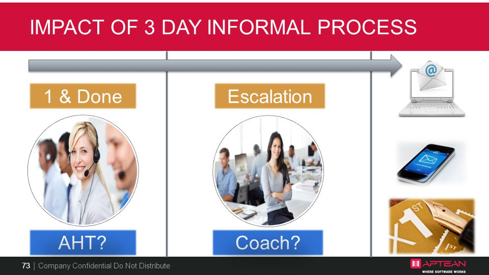 Impact of 3 day informal process