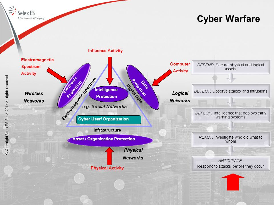 Cyber Warfare Physical Networks Logical Wireless e.g. Social Networks