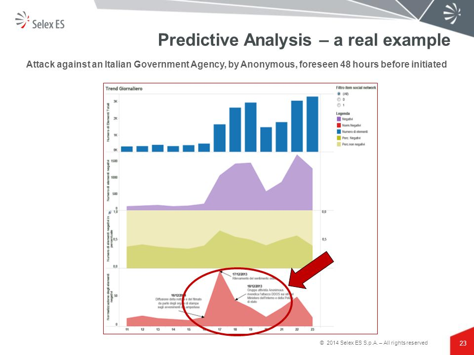 Predictive Analysis – a real example