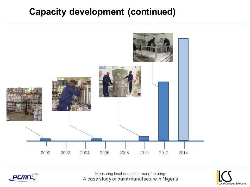 Capacity development (continued)