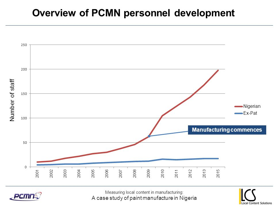 Overview of PCMN personnel development