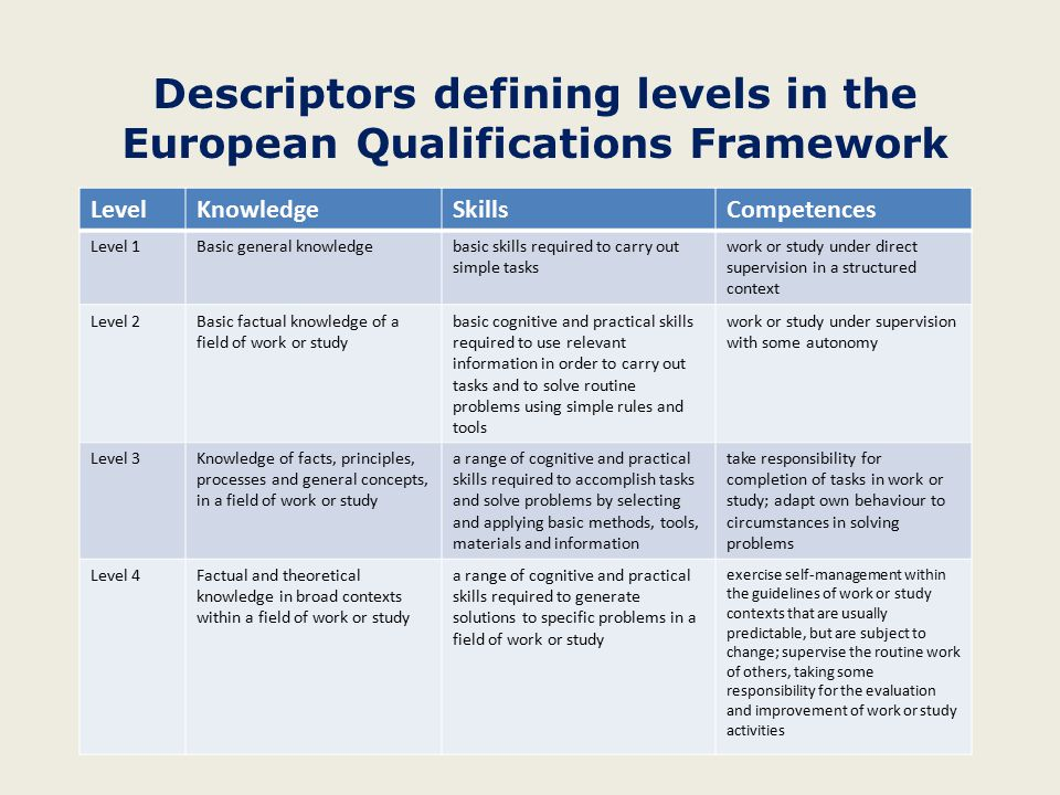 Descriptors defining levels in the European Qualifications Framework