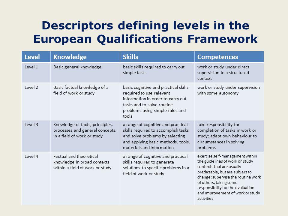 Descriptors defining levels in the European Qualifications Framework