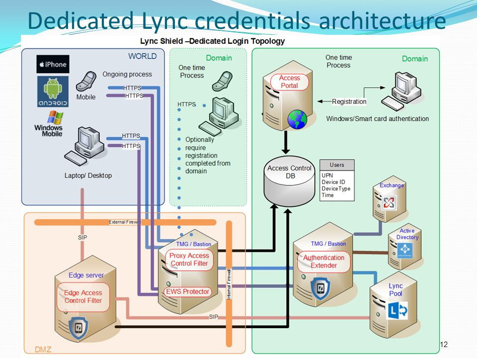 Dedicated Lync credentials architecture
