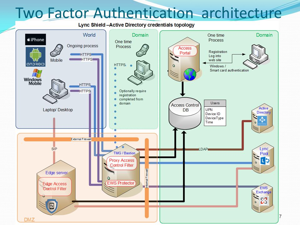 Two Factor Authentication architecture
