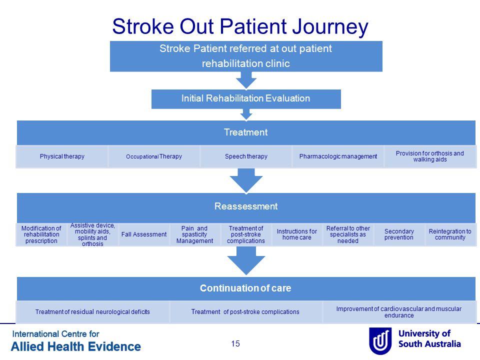 Stroke Out Patient Journey