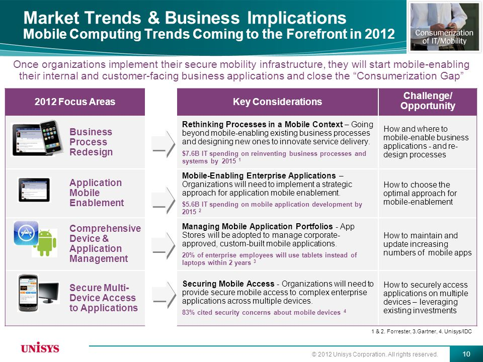 Market Trends & Business Implications Mobile Computing Trends Coming to the Forefront in 2012