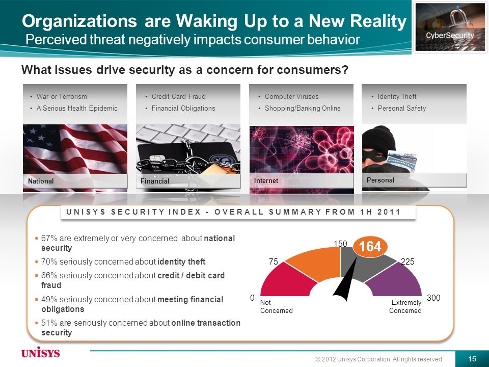 Organizations are Waking Up to a New Reality Perceived threat negatively impacts consumer behavior