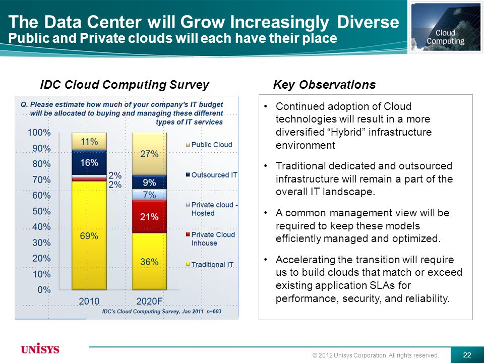 The Data Center will Grow Increasingly Diverse Public and Private clouds will each have their place
