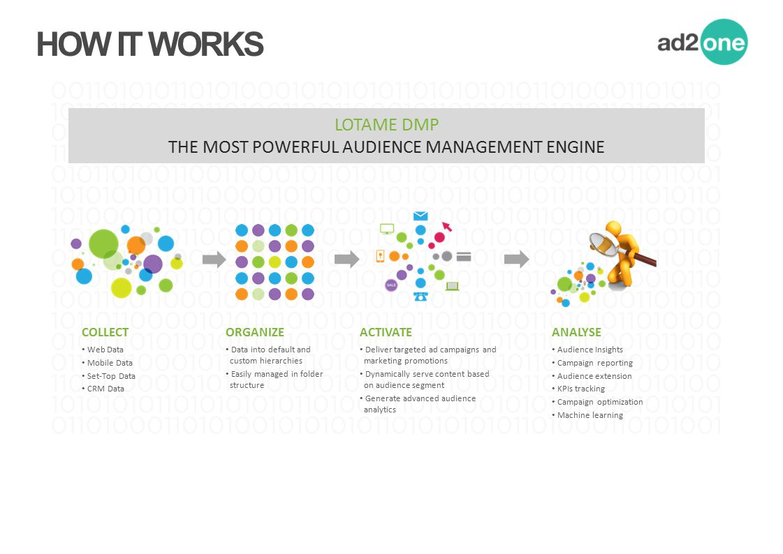 THE MOST POWERFUL AUDIENCE MANAGEMENT ENGINE
