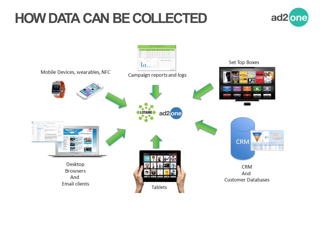HOW DATA CAN BE COLLECTED