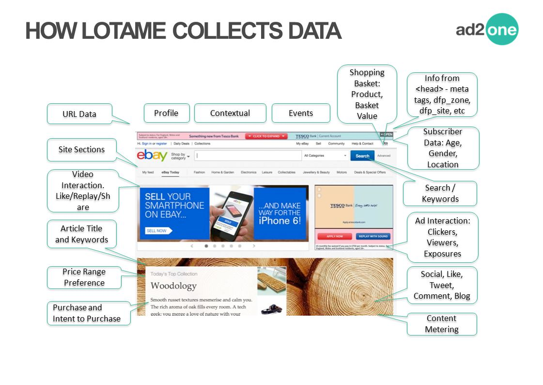 HOW LOTAME COLLECTS DATA