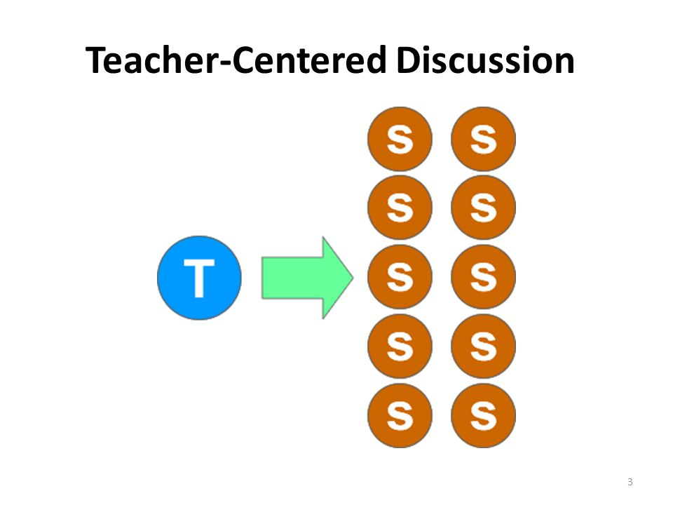 Teacher-Centered Discussion
