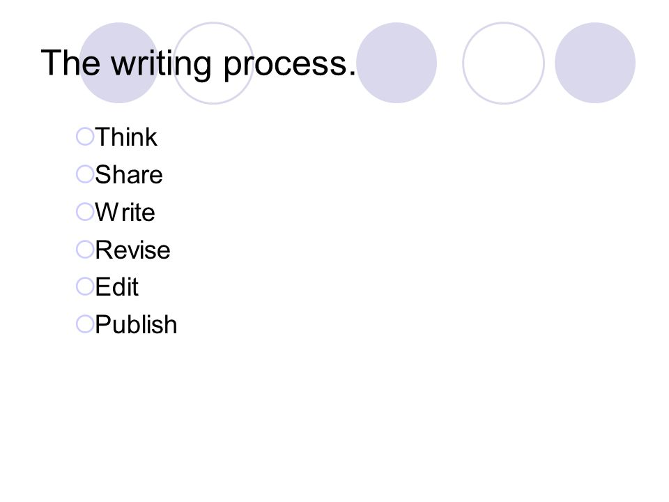 The writing process. Think Share Write Revise Edit Publish