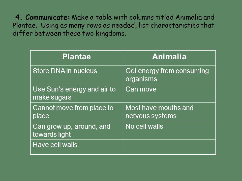 4. Communicate: Make a table with columns titled Animalia and Plantae