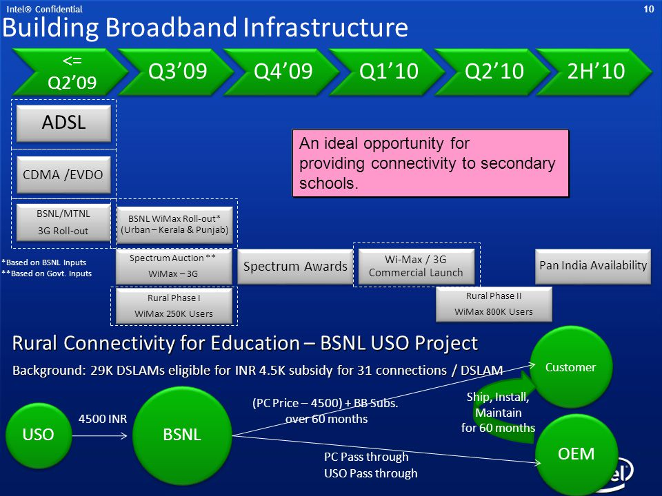 Building Broadband Infrastructure