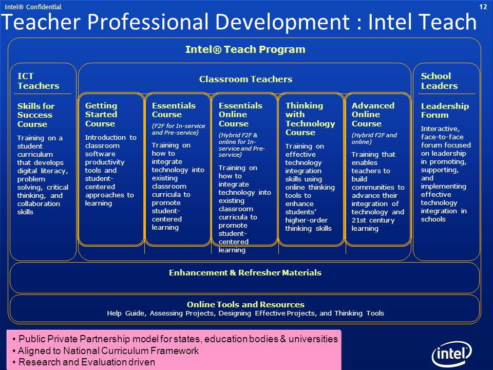 Teacher Professional Development : Intel Teach