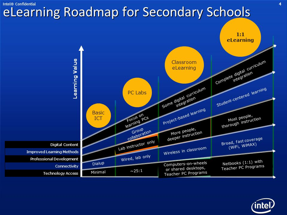 eLearning Roadmap for Secondary Schools