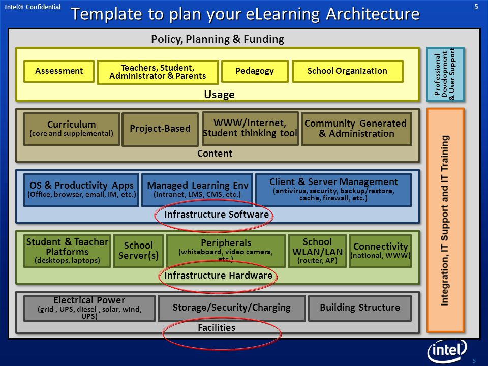 Template to plan your eLearning Architecture