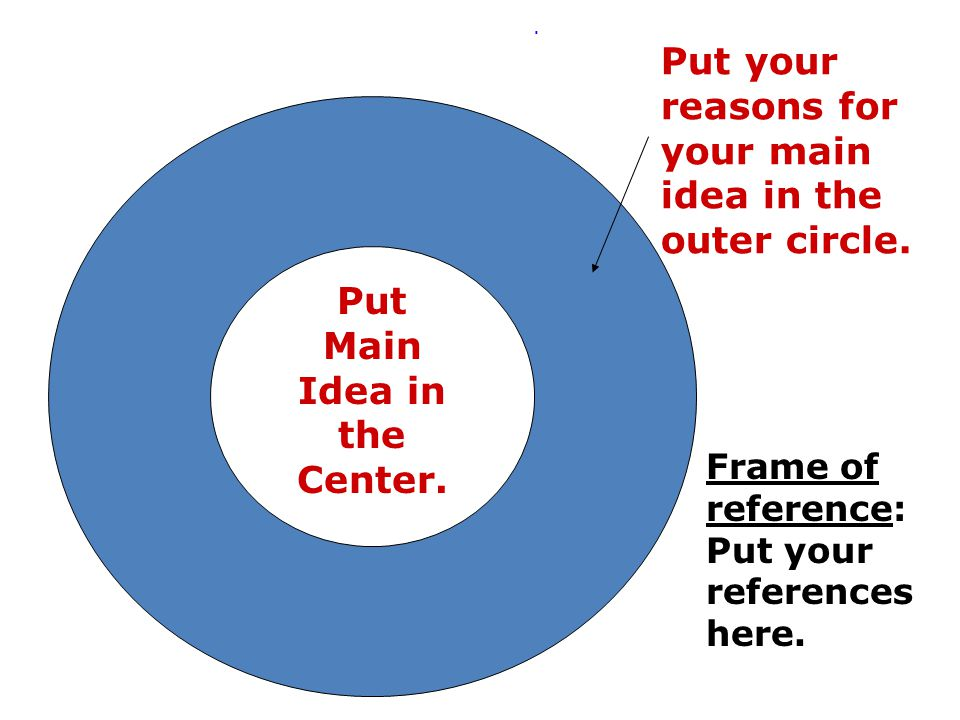 Put Main Idea in the Center.