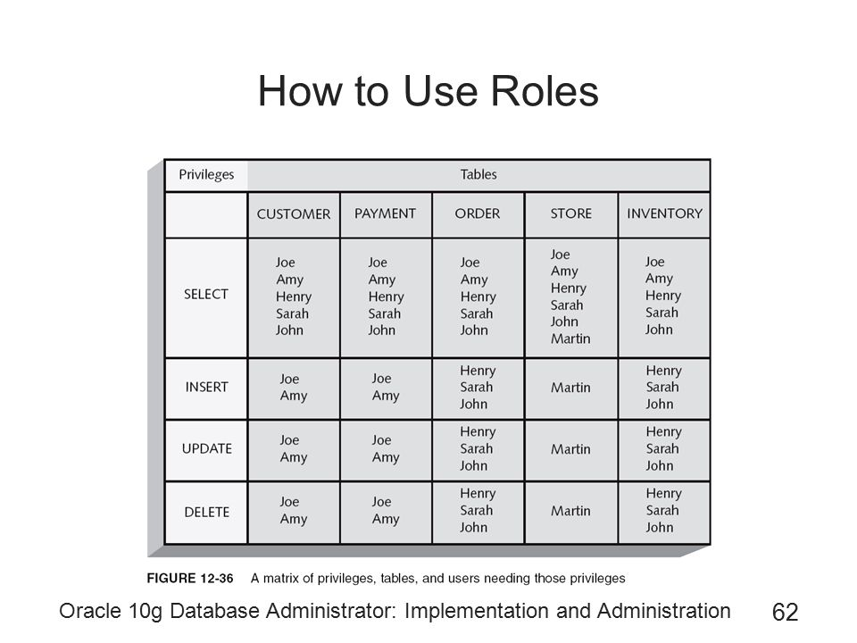 How to Use Roles Oracle 10g Database Administrator: Implementation and Administration
