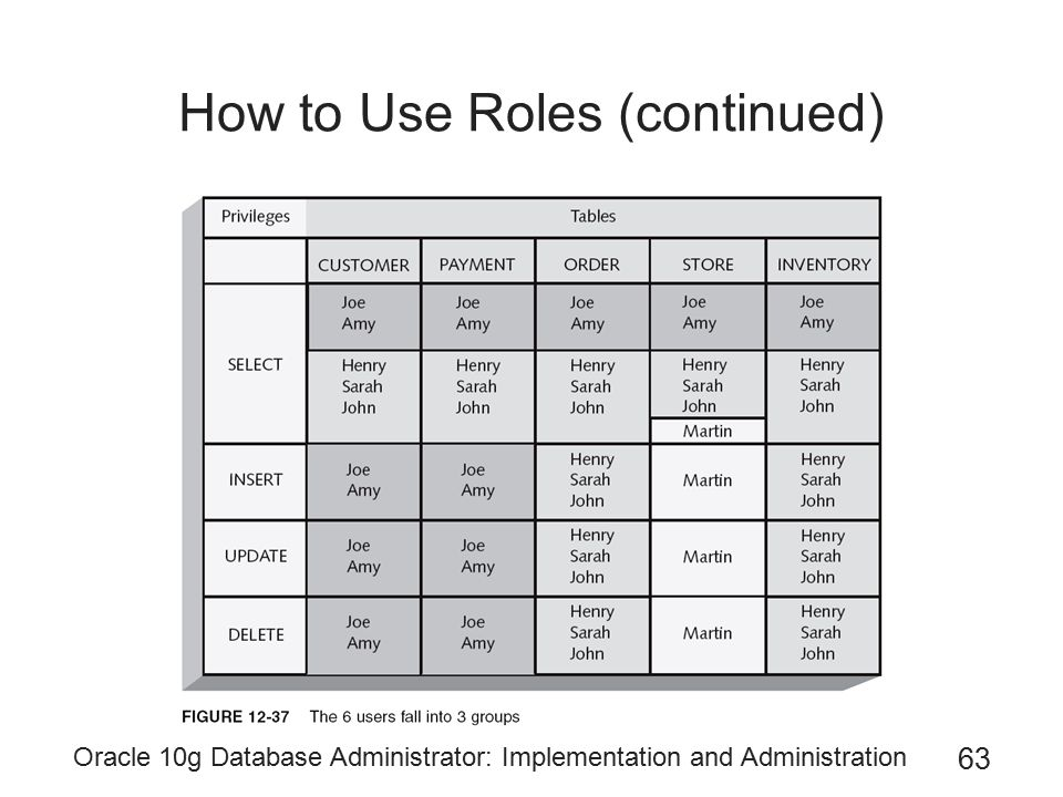 How to Use Roles (continued)