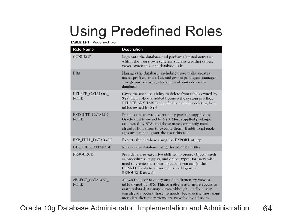Using Predefined Roles