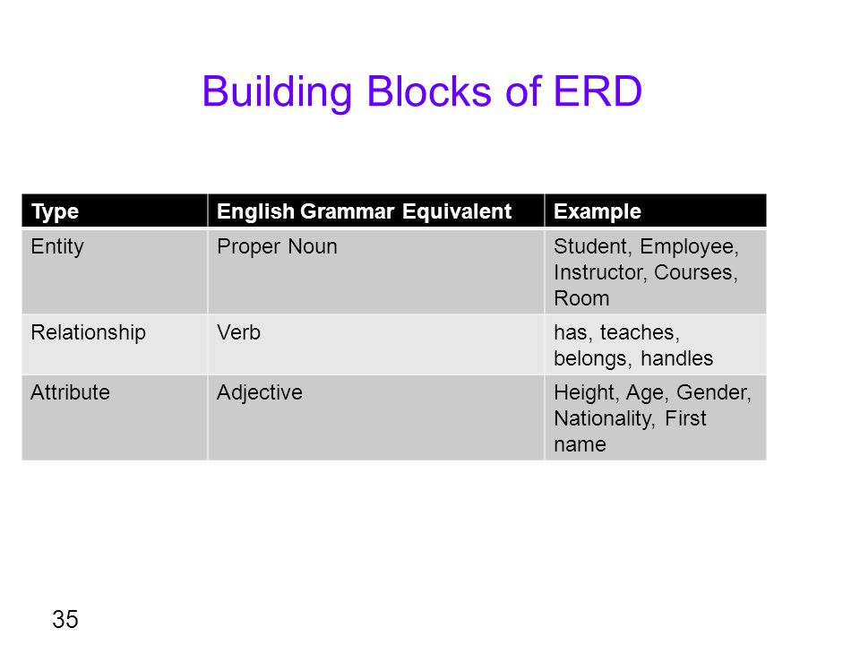 Building Blocks of ERD Type English Grammar Equivalent Example Entity
