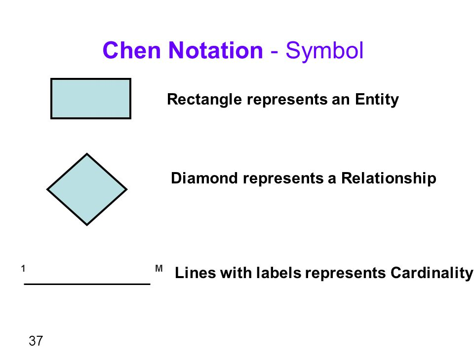 Chen Notation - Symbol Rectangle represents an Entity