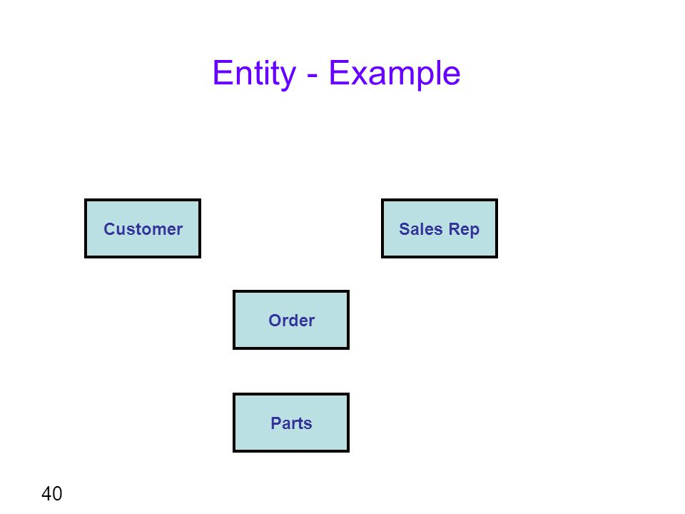 Entity - Example Customer Sales Rep Order Parts