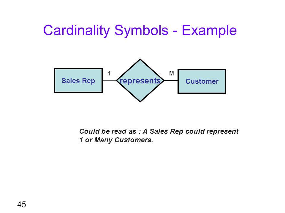 Cardinality Symbols - Example
