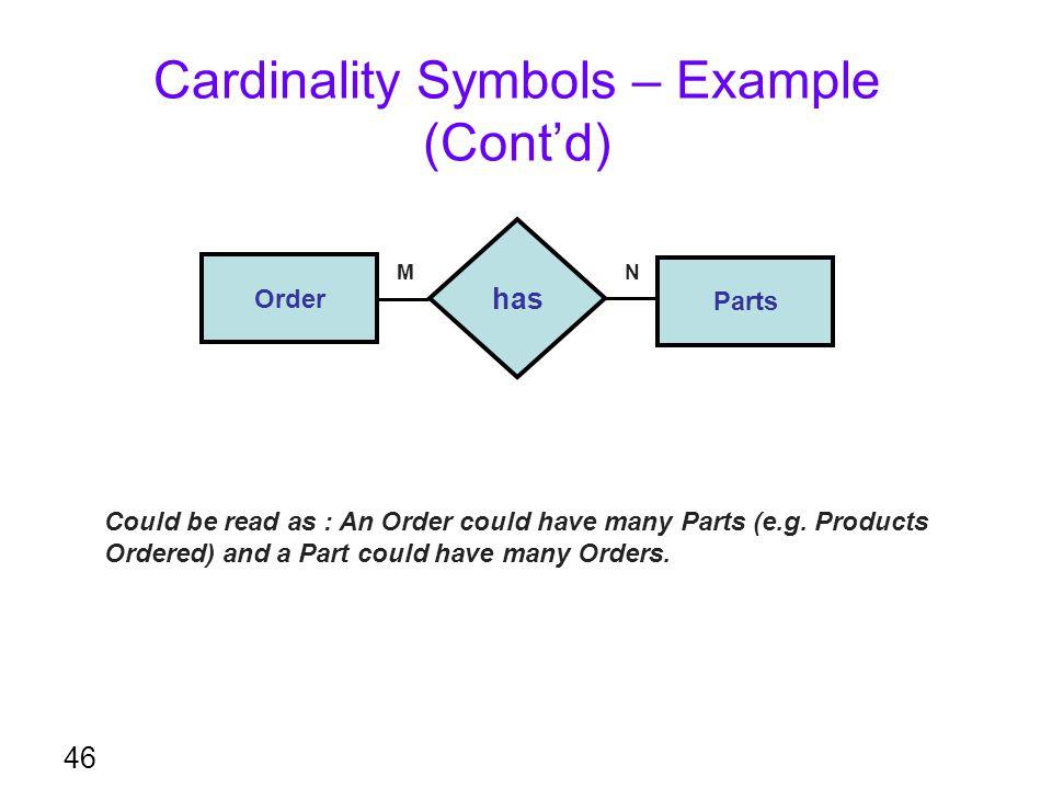 Cardinality Symbols – Example (Cont'd)