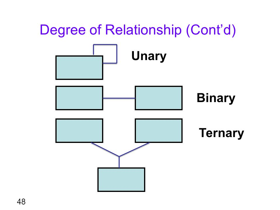 Degree of Relationship (Cont'd)