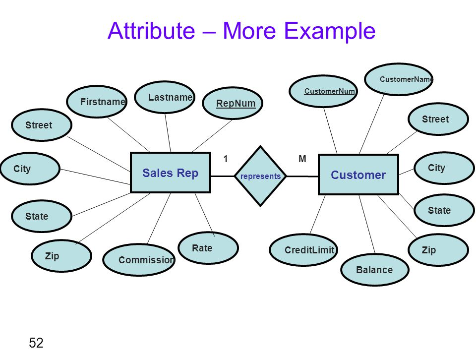Attribute – More Example