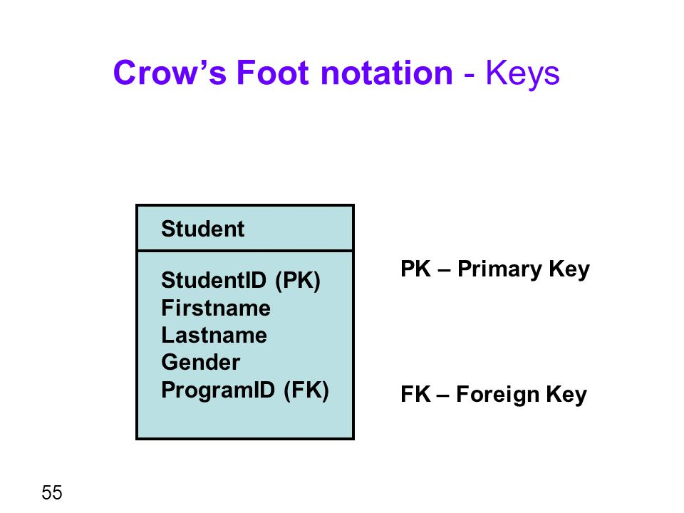 Crow's Foot notation - Keys