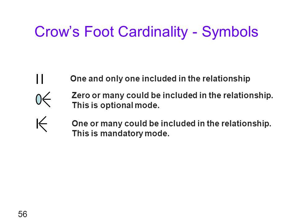 Crow's Foot Cardinality - Symbols