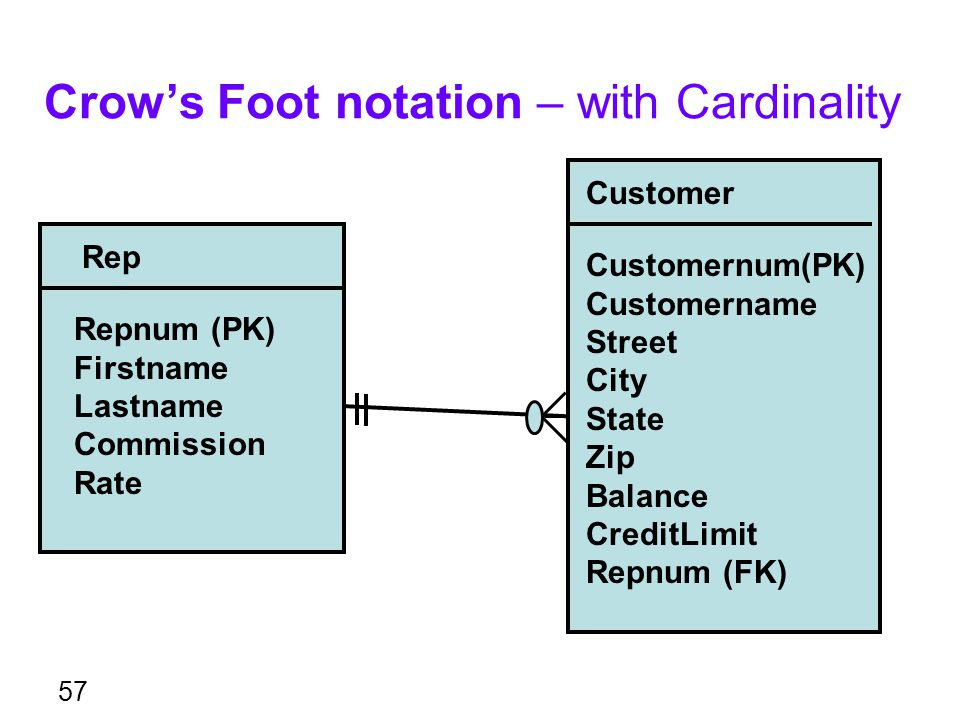 Crow's Foot notation – with Cardinality