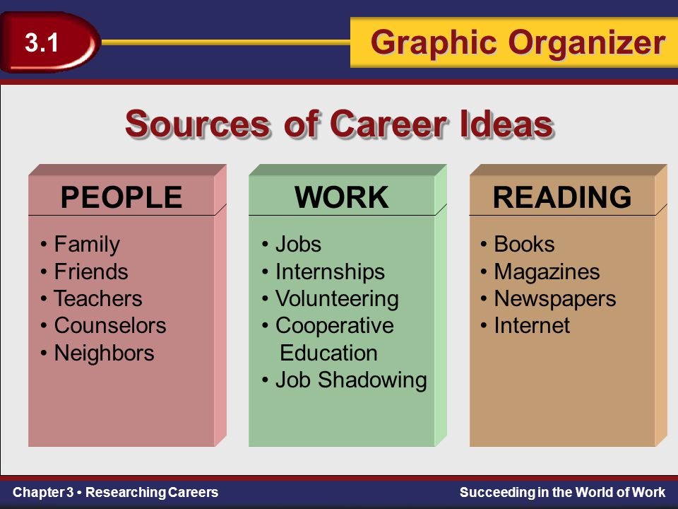 Sources of Career Ideas