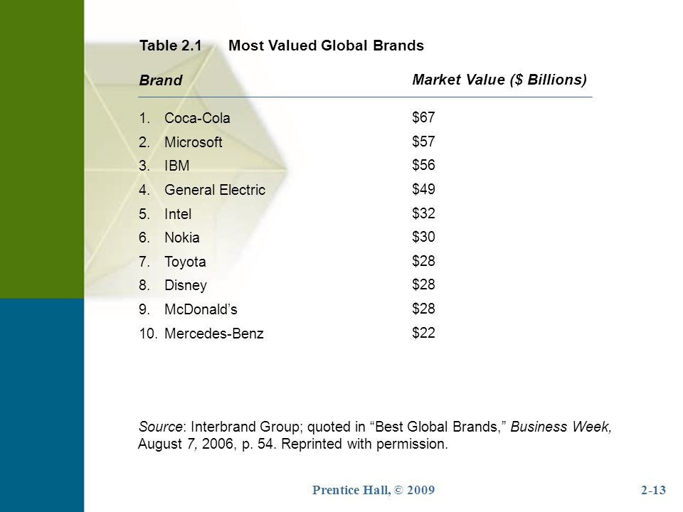 Table 2.1 Most Valued Global Brands