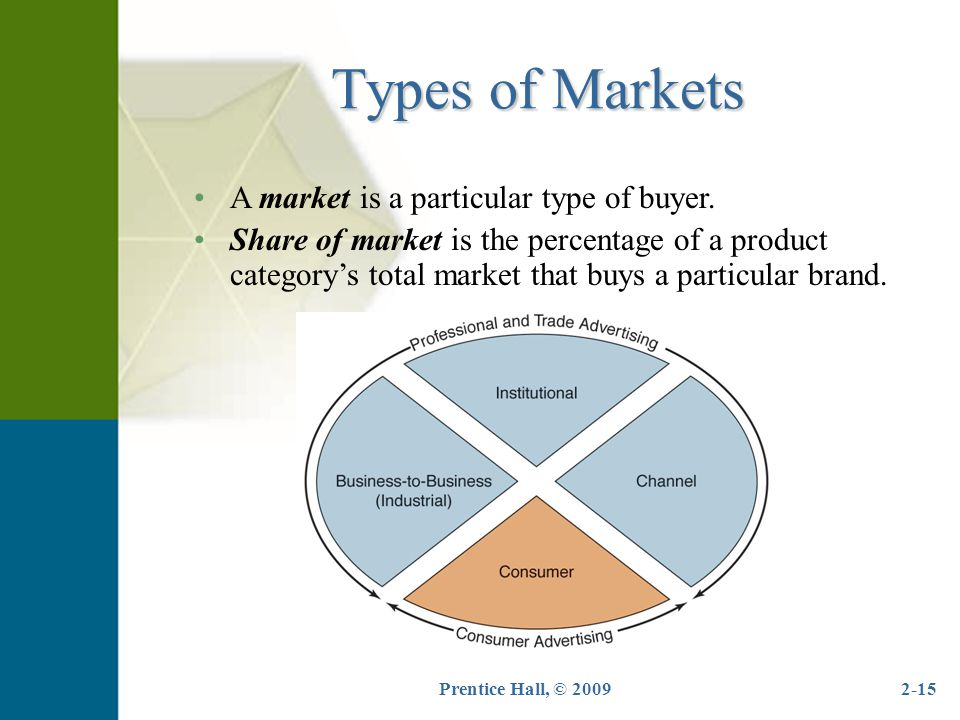Types of Markets A market is a particular type of buyer.