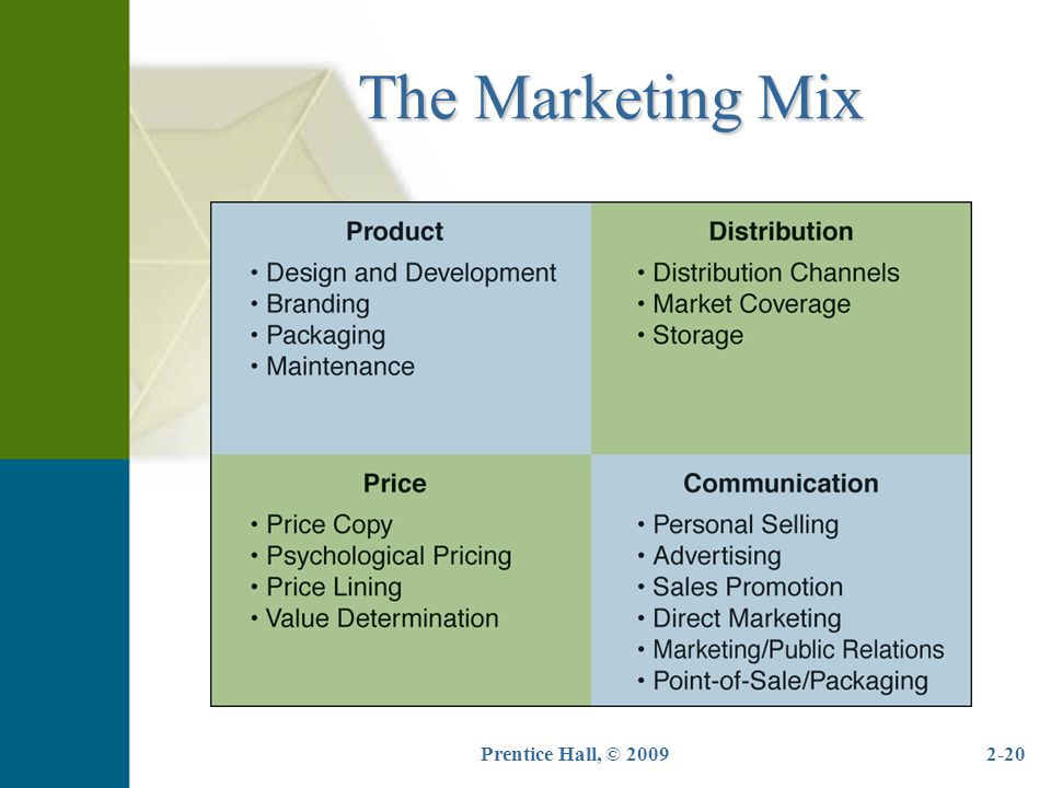 Marketing plan swot analysis 4 p s marketing mix for solar