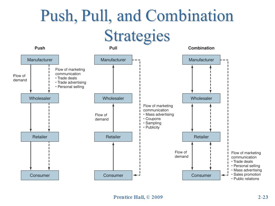 Push, Pull, and Combination Strategies