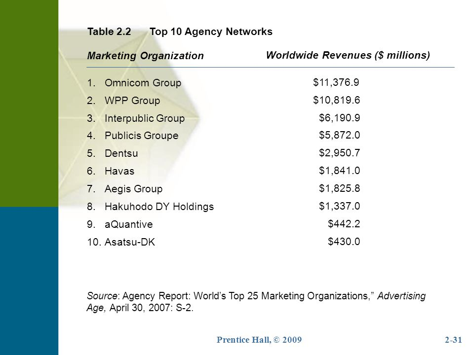 Table 2.2 Top 10 Agency Networks