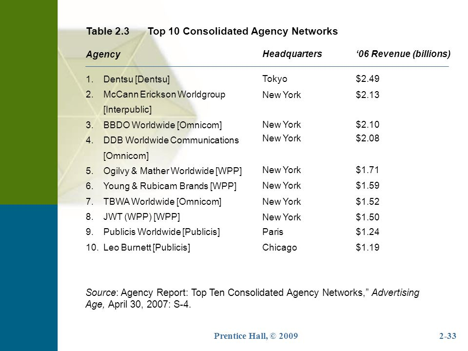 Table 2.3 Top 10 Consolidated Agency Networks